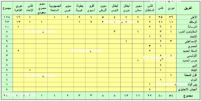 بالوثائق الأهلي 124 بطولة محليا وعربيا وقاريا الأهلى كوم