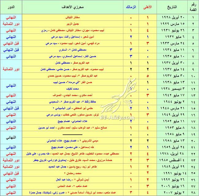 كأس مصر بين الأهلي والزمالك من هنا كانت البداية الأهلى كوم